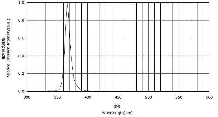 LUYOR-3104/LUYOR-3104D的紫外频谱图